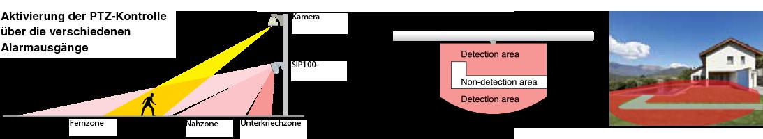 Objektschutz mit Kombination von Sensoren und PTZ