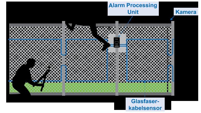 Professioneller Objektschutz mit OPTEX Fiber SenSys-Erkennungssystem