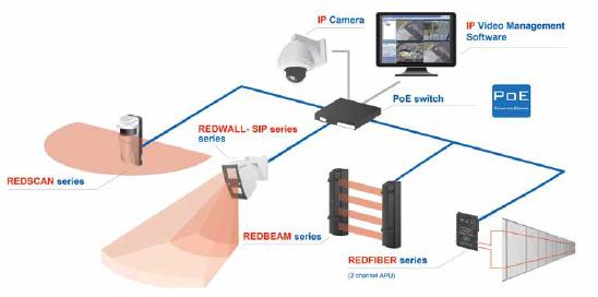 Objektschutz mit Videointegration
