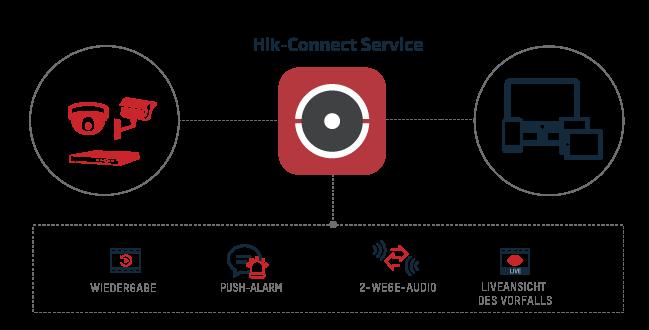Hikvision App - Hik-Conncet