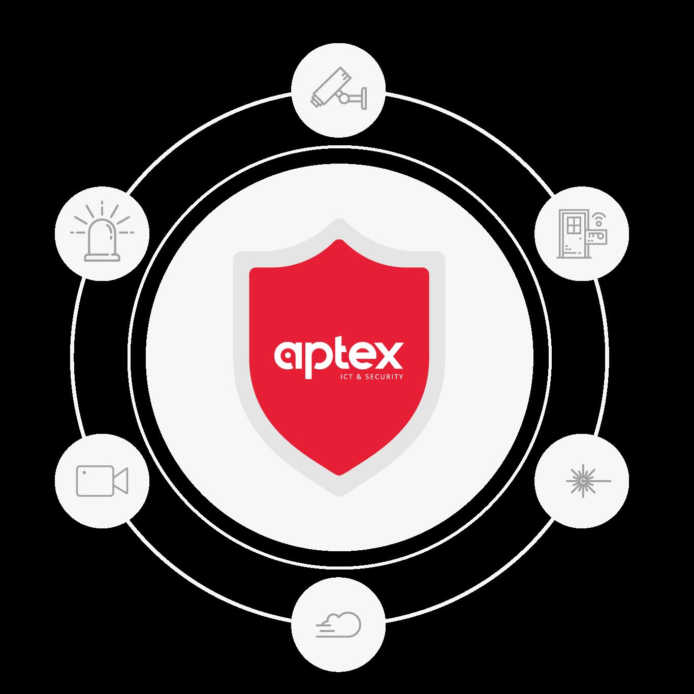 Sicherheitssysteme Aptex Grafik