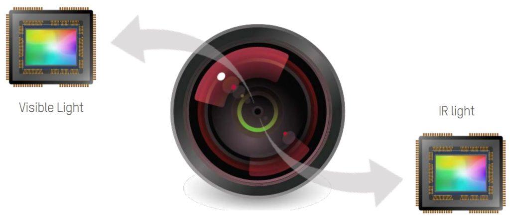 DarkfighterX mit zwei Sensoren - sichtbares und IR-Licht