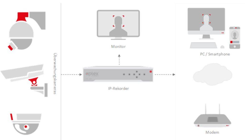 IP-Kamera Netzwerkschema